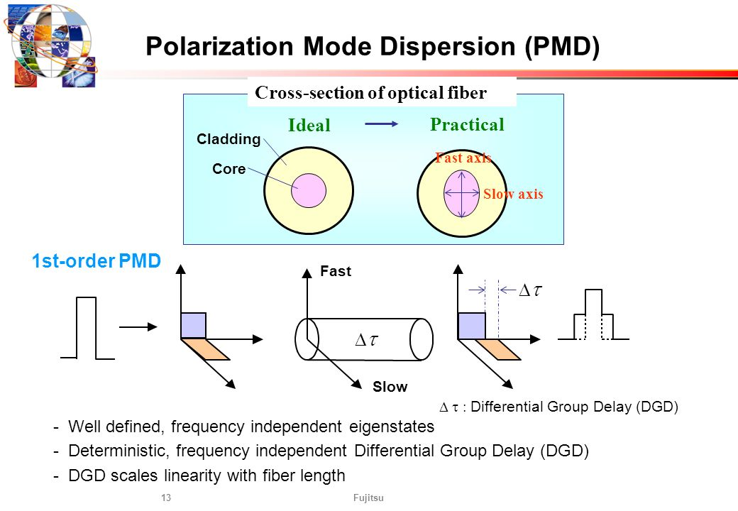 Fujitsu13 Polarization Mode Dispersion (PMD) - Well defined, frequency independent eigenstates - Deterministic, frequency independent Differential Gro
