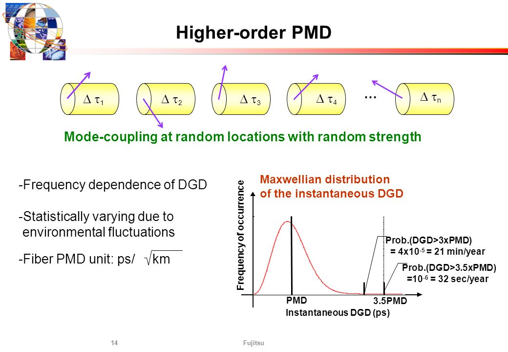 Fujitsu14 1 4 2 3 n Mode-coupling at random locations with random strength Higher-order PMD … Frequency of occurrence Instantaneous DGD (ps) Maxwellia