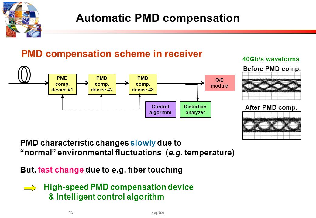 Fujitsu15 Automatic PMD compensation PMD characteristic changes slowly due to normal environmental fluctuations (e.g. temperature) But, fast change du