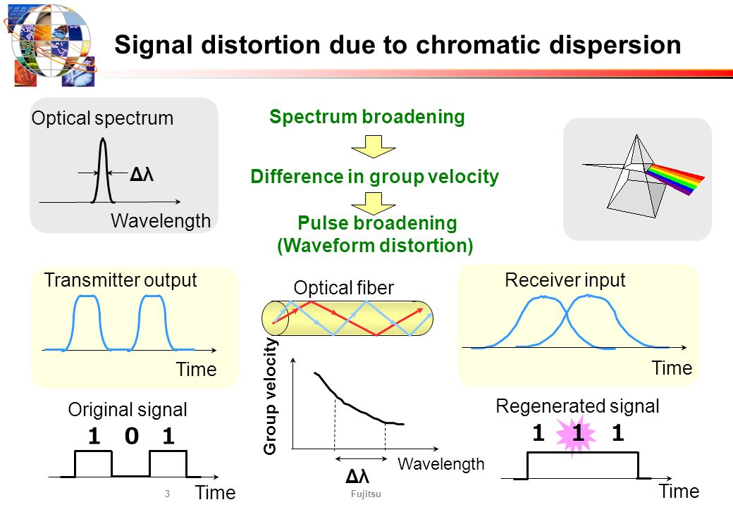 Fujitsu3 Signal distortion due to chromatic dispersion Spectrum broadening Difference in group velocity Wavelength Group velocity Δλ 1 Time 10 Origina