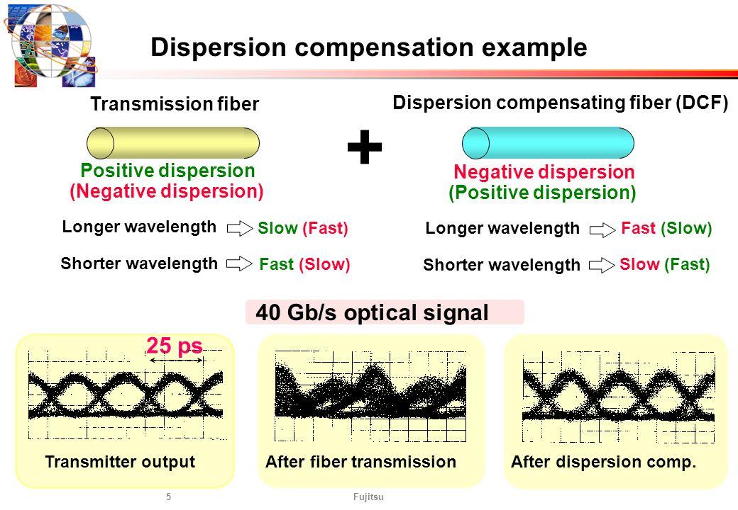 Fujitsu5 After fiber transmission 40 Gb/s optical signal Transmitter output 25 ps Transmission fiber Positive dispersion (Negative dispersion) + Dispe