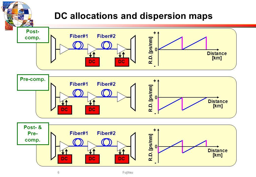 Fujitsu6 Fiber#1 DC allocations and dispersion maps DC Fiber#2 Distance [km] R.D. [ps/nm] Fiber#1 DC Fiber#2 Fiber#1 DC Fiber#2 DC Distance [km] R.D.