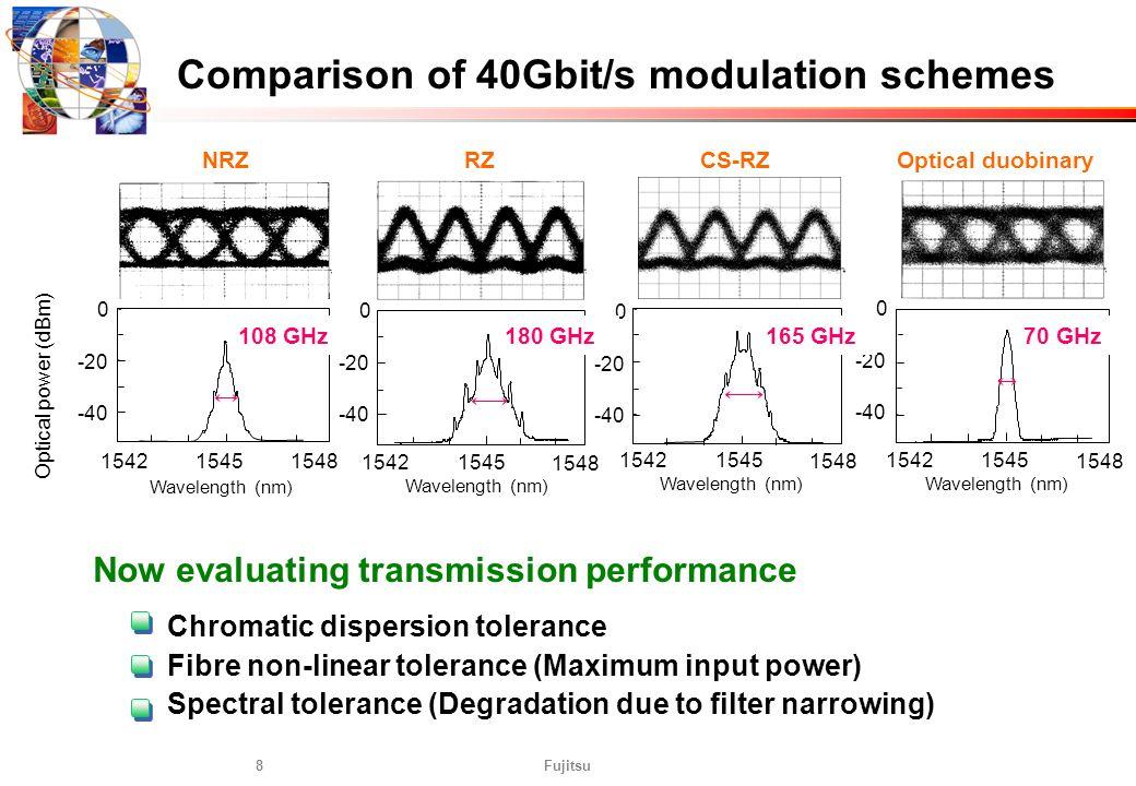 Fujitsu8 CS-RZOptical duobinaryNRZRZ Optical power (dBm) Wavelength (nm) 0 -20 -40 1542 1545 1548 0 -20 -40 1542 1545 1548 0 -20 -40 1542 1545 1548 15