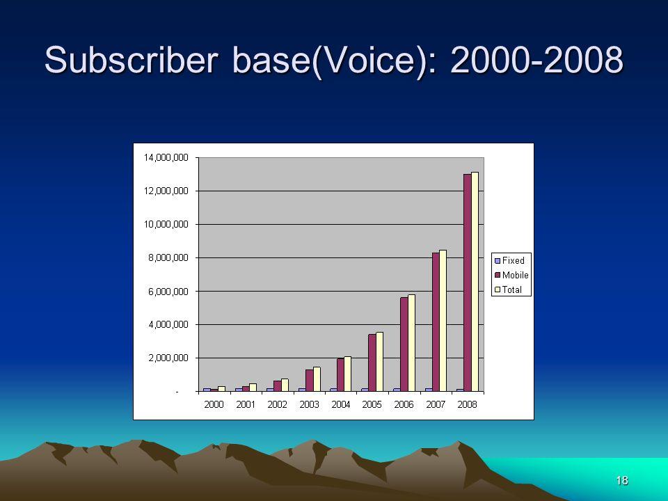 18 Subscriber base(Voice): 2000-2008