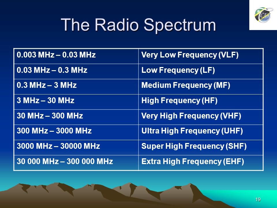 19 The Radio Spectrum MHz – 0.03 MHzVery Low Frequency (VLF) 0.03 MHz – 0.3 MHzLow Frequency (LF) 0.3 MHz – 3 MHzMedium Frequency (MF) 3 MHz – 30 MHzHigh Frequency (HF) 30 MHz – 300 MHzVery High Frequency (VHF) 300 MHz – 3000 MHzUltra High Frequency (UHF) 3000 MHz – MHzSuper High Frequency (SHF) MHz – MHzExtra High Frequency (EHF)