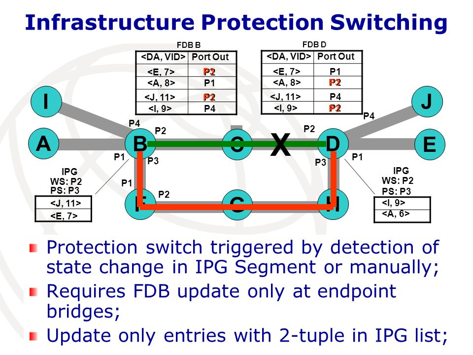 Infrastructure Protection Switching J Geneva, 28 May 2010 10 Protection switch triggered by detection of state change in IPG Segment or manually; Requ