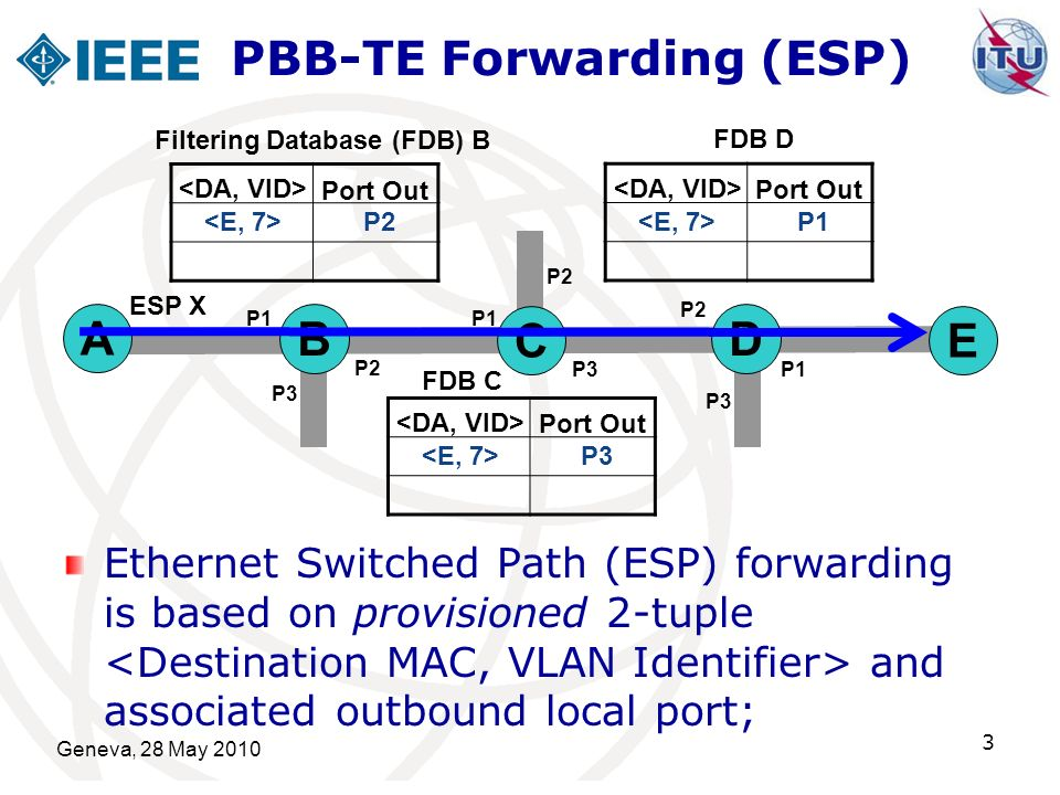 Geneva, 28 May 2010 3 Ethernet Switched Path (ESP) forwarding is based on provisioned 2-tuple and associated outbound local port; PBB-TE Forwarding (ESP) D C B A E Port Out P2 P1 P3 P2 P1 P2 P3P1 P3 P2 Port Out P3 Port Out P1 Filtering Database (FDB) B FDB D FDB C ESP X