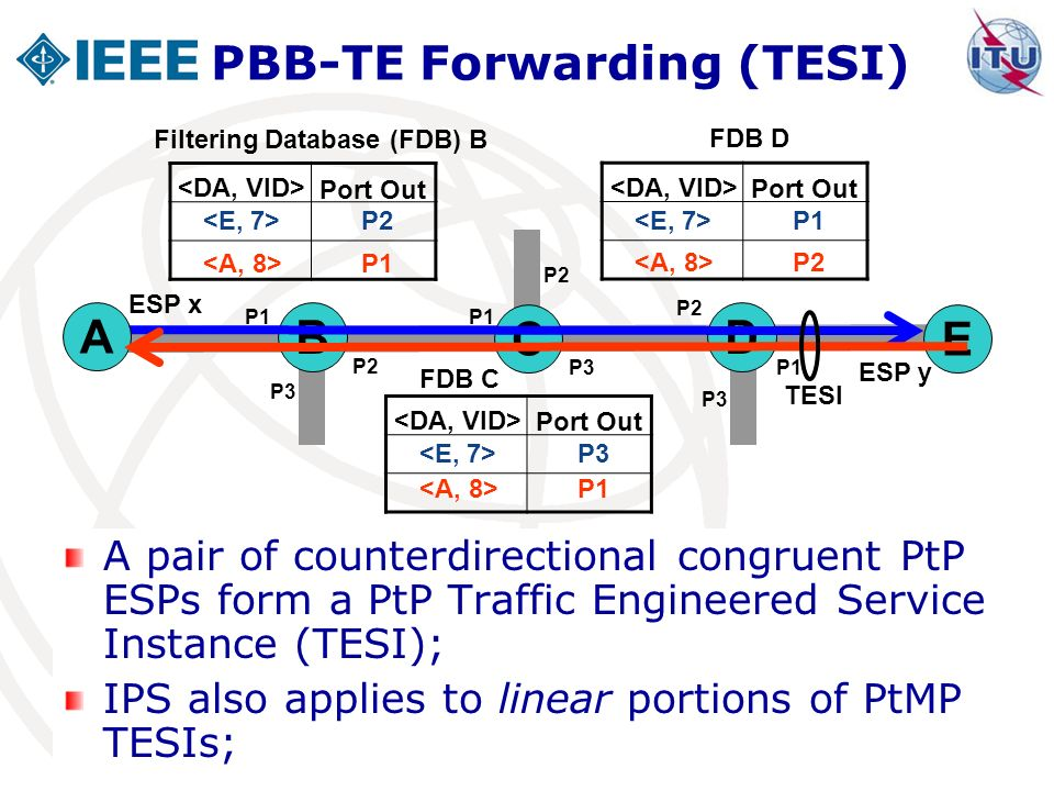Geneva, 28 May 2010 4 A pair of counterdirectional congruent PtP ESPs form a PtP Traffic Engineered Service Instance (TESI); IPS also applies to linea