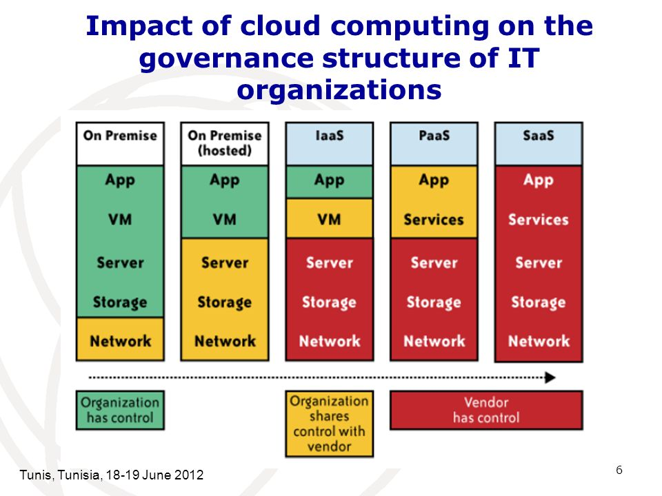 Impact of cloud computing on the governance structure of IT organizations 6 Tunis, Tunisia, 18-19 June 2012