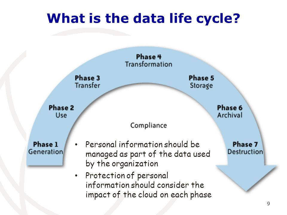 What is the data life cycle? 9 Personal information should be managed as part of the data used by the organization Protection of personal information