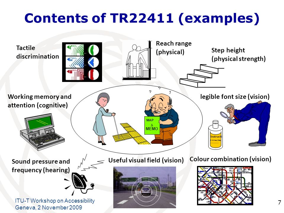 International Telecommunication Union Contents of TR22411 (examples) ITU-T Workshop on Accessibility Geneva, 2 November Instructi 3 times/day ……………..