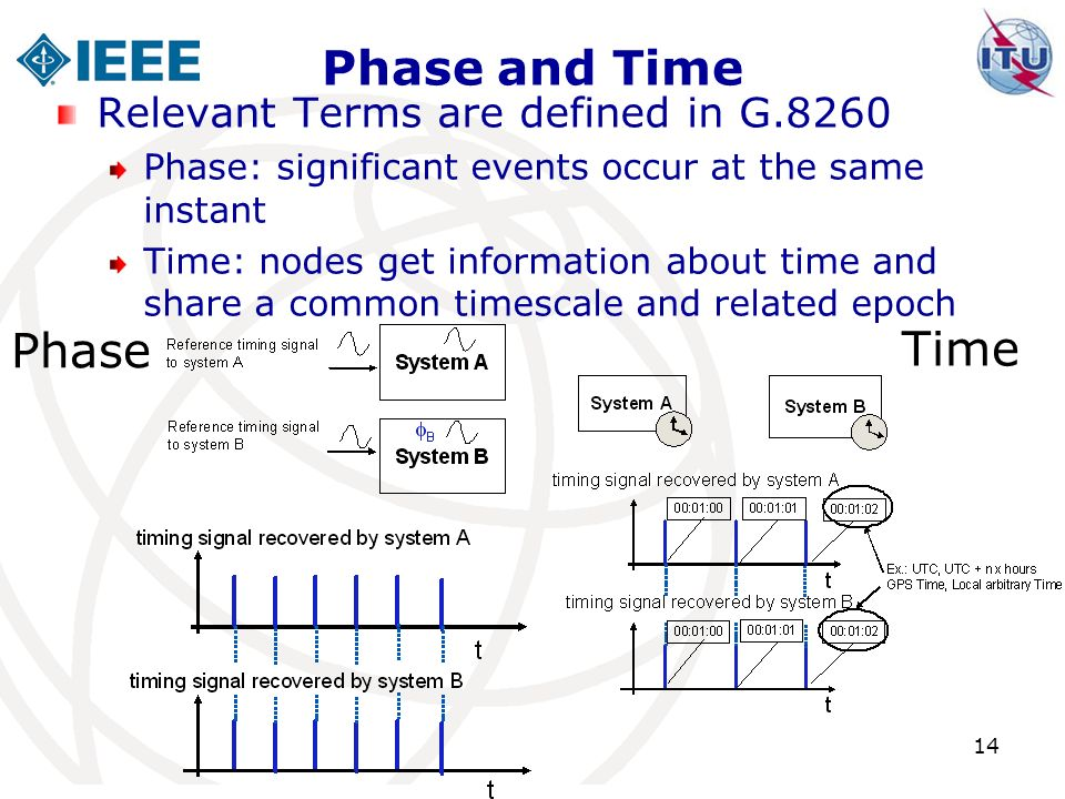 Phase and Time Relevant Terms are defined in G.8260 Phase: significant events occur at the same instant Time: nodes get information about time and sha