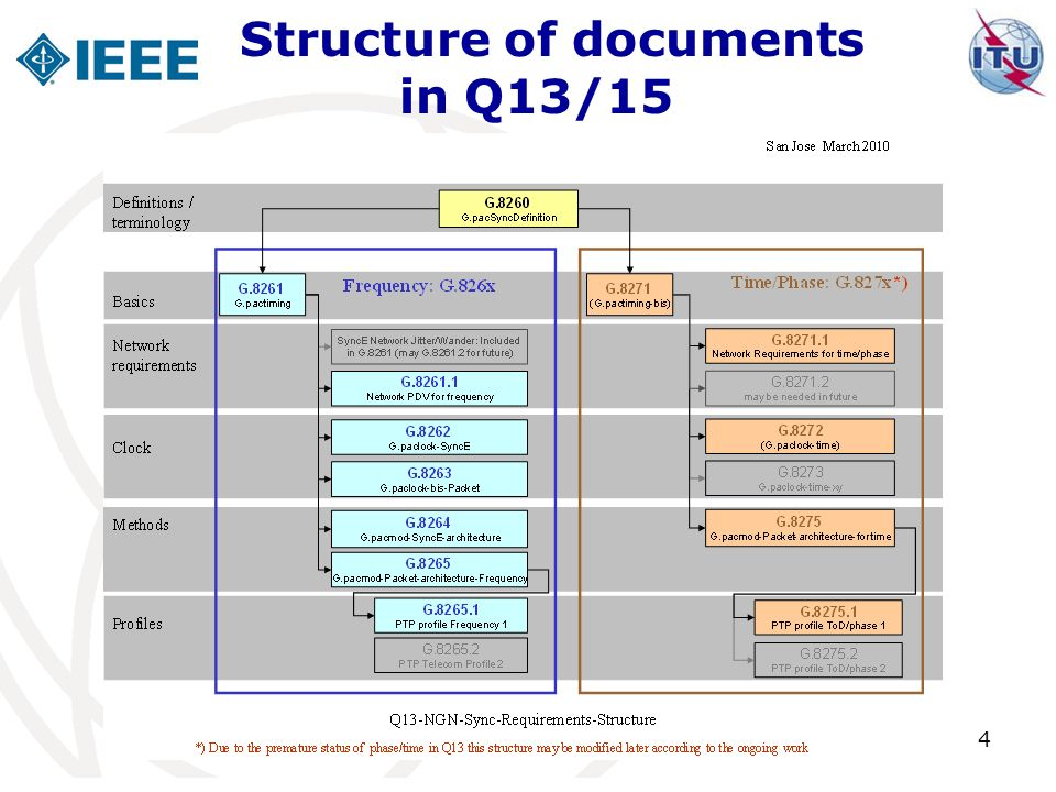 Structure of documents in Q13/15 4