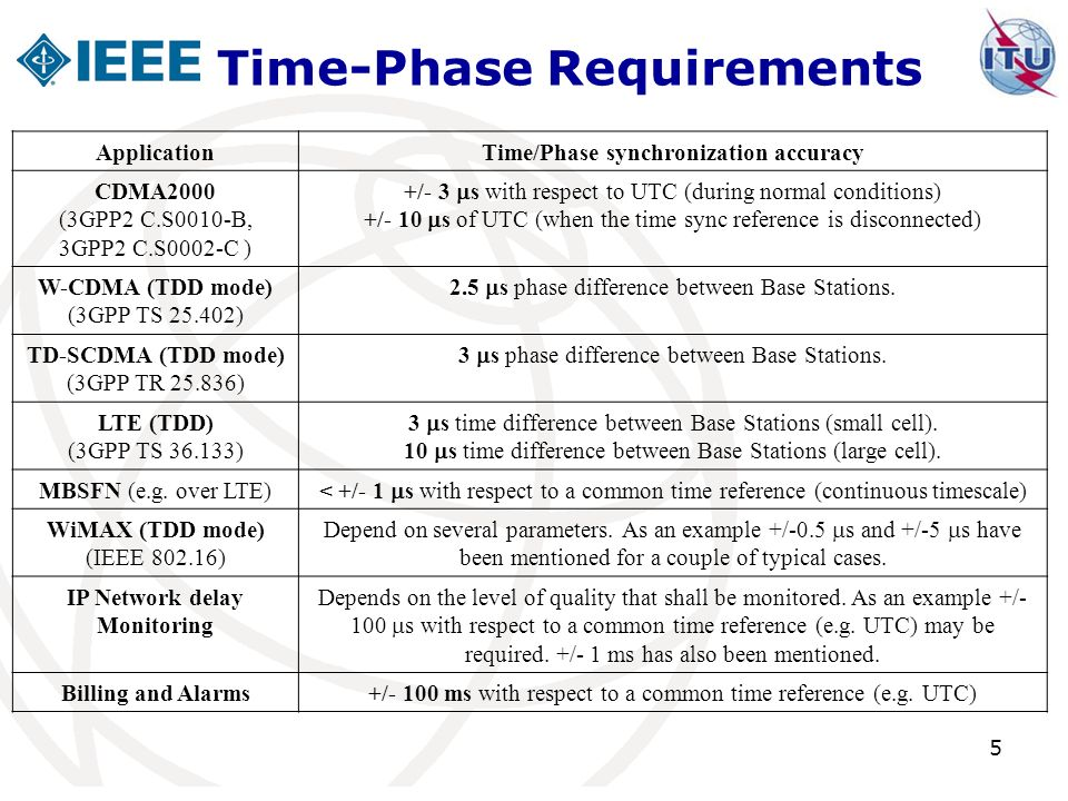 5 Time-Phase Requirements ApplicationTime/Phase synchronization accuracy CDMA2000 (3GPP2 C.S0010-B, 3GPP2 C.S0002-C ) +/- 3 s with respect to UTC (dur
