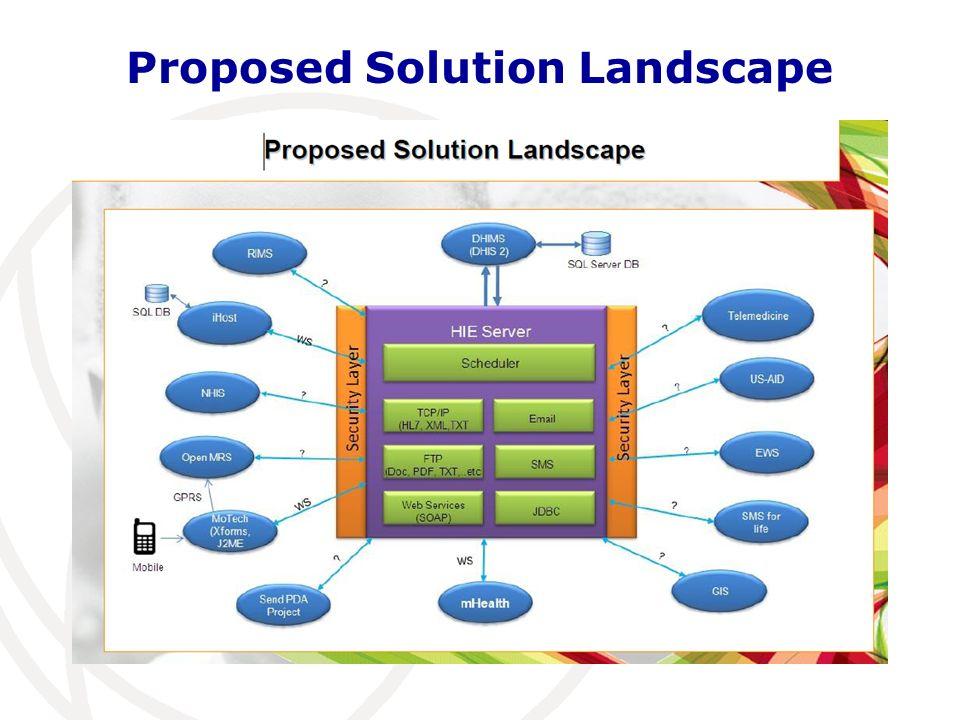 Proposed Solution Landscape