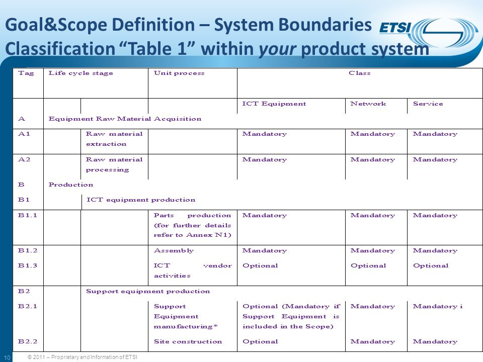 10 Goal&Scope Definition – System Boundaries Classification Table 1 within your product system © 2011 – Proprietary and Information of ETSI