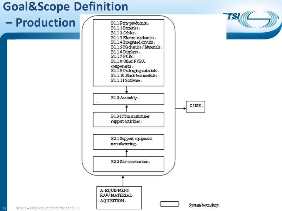 14 Goal&Scope Definition – Production © 2011 – Proprietary and Information of ETSI