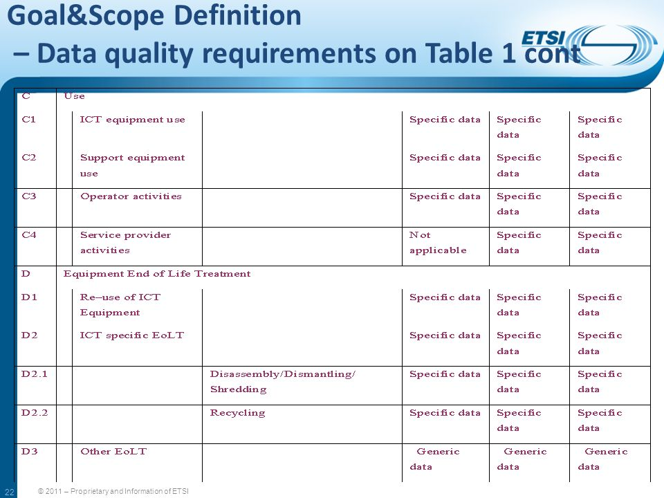 22 Goal&Scope Definition – Data quality requirements on Table 1 cont © 2011 – Proprietary and Information of ETSI