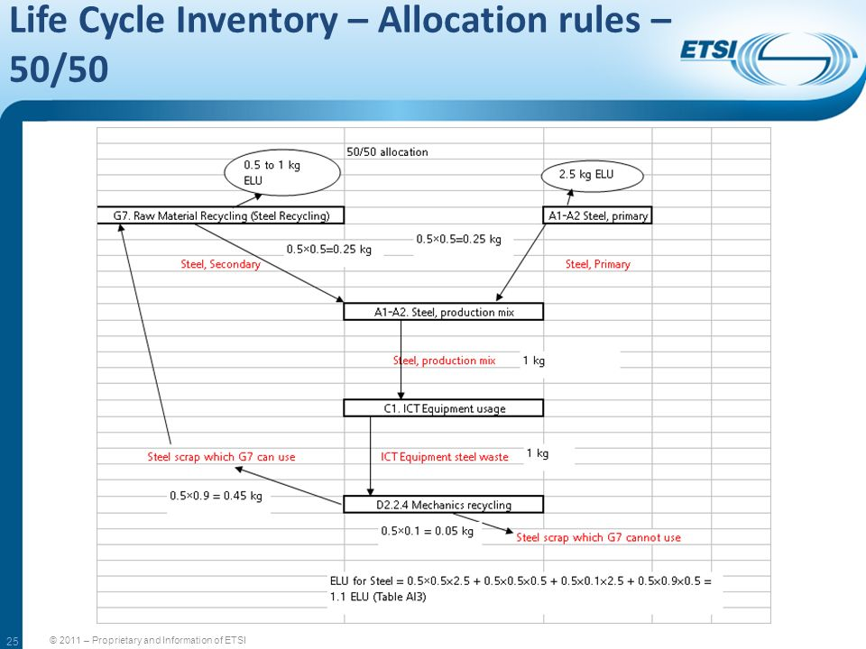 25 Life Cycle Inventory – Allocation rules – 50/50 © 2011 – Proprietary and Information of ETSI
