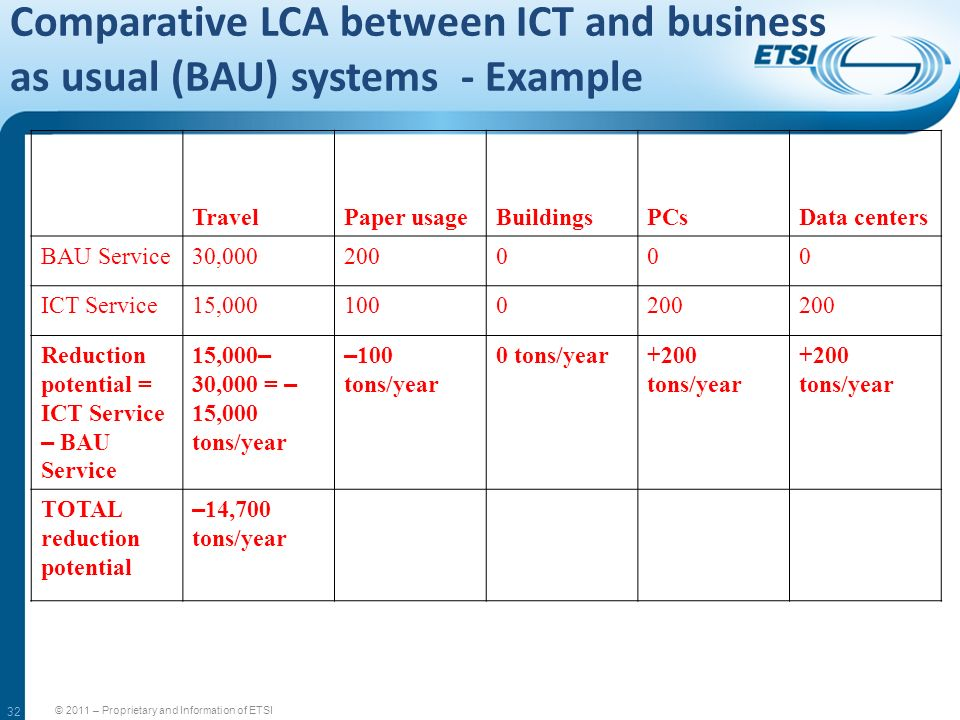32 Comparative LCA between ICT and business as usual (BAU) systems - Example © 2011 – Proprietary and Information of ETSI TravelPaper usageBuildingsPC