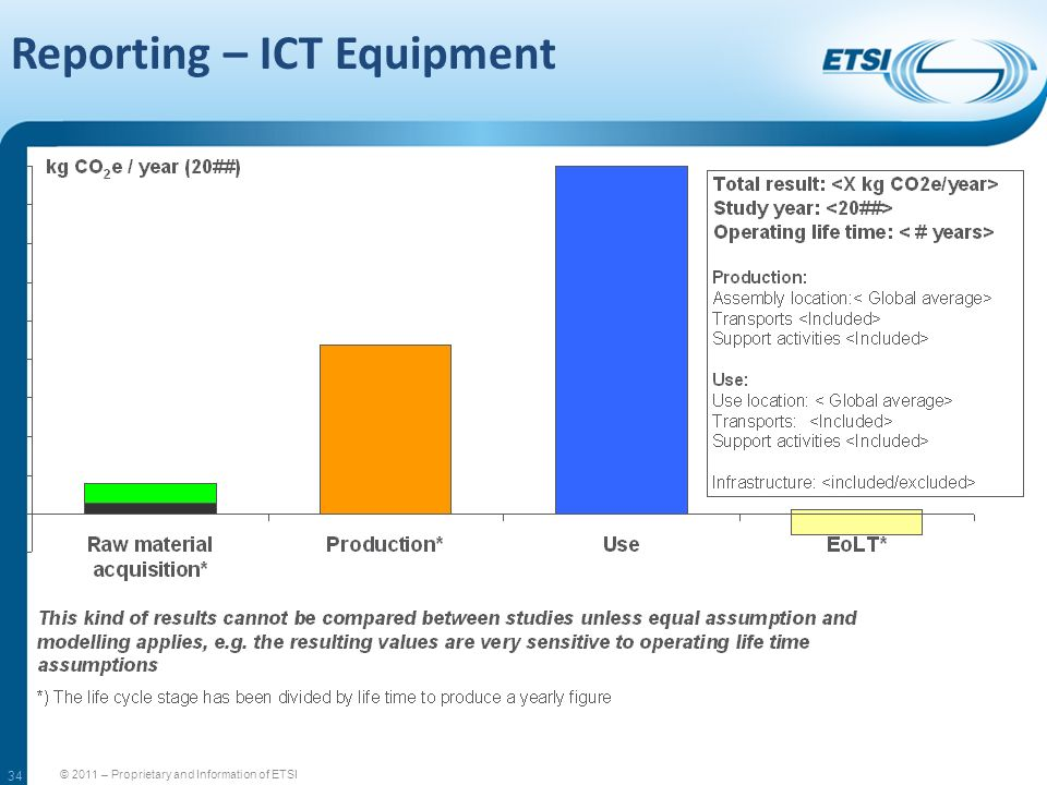 34 Reporting – ICT Equipment © 2011 – Proprietary and Information of ETSI