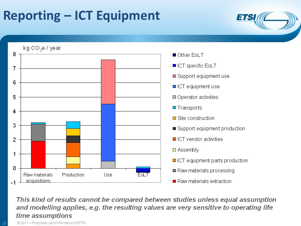 35 Reporting – ICT Equipment © 2011 – Proprietary and Information of ETSI