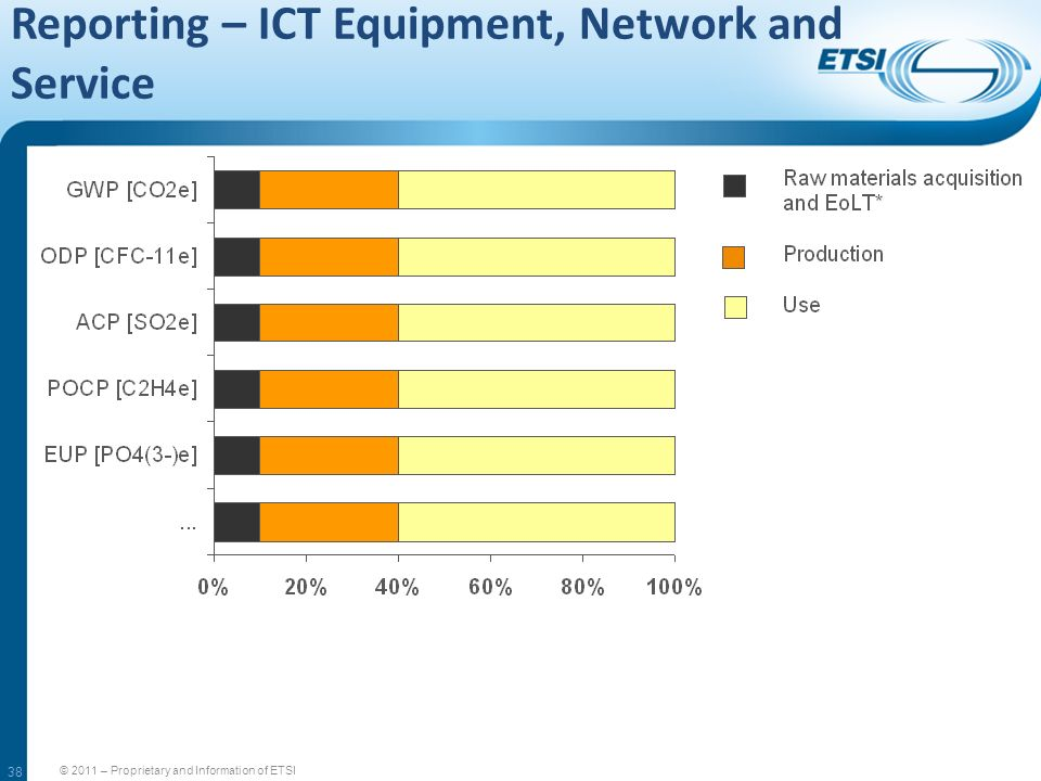38 Reporting – ICT Equipment, Network and Service © 2011 – Proprietary and Information of ETSI