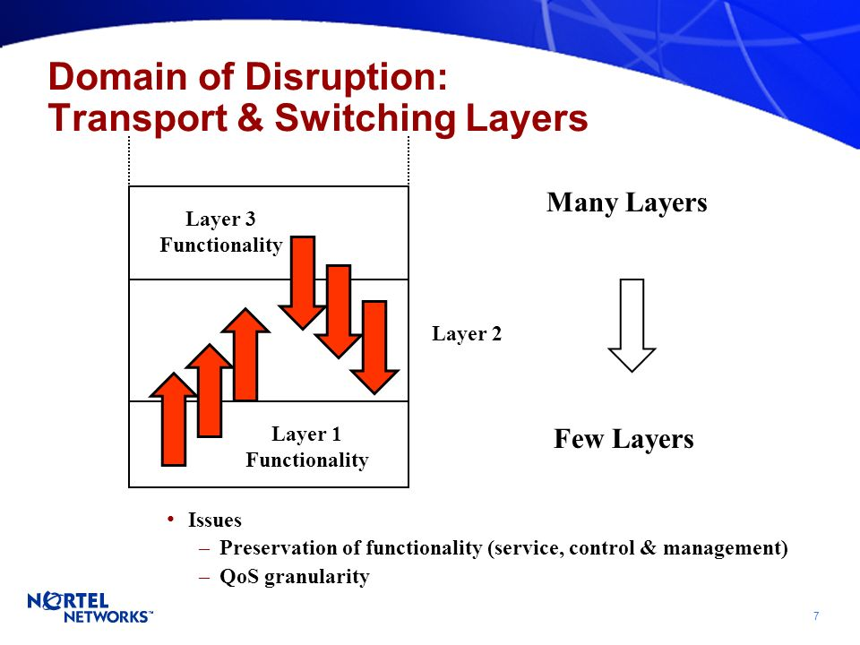 7 Domain of Disruption: Transport & Switching Layers Layer 1 Functionality Layer 3 Functionality Layer 2 Many Layers Few Layers Issues –Preservation of functionality (service, control & management) –QoS granularity