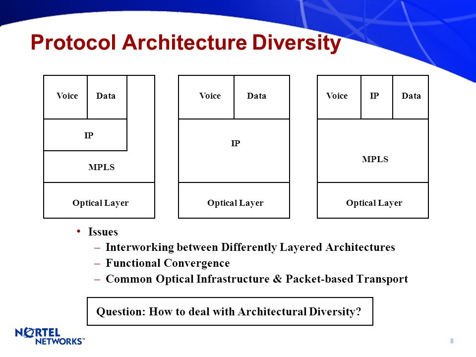 8 Protocol Architecture Diversity Issues –Interworking between Differently Layered Architectures –Functional Convergence –Common Optical Infrastructure & Packet-based Transport Optical Layer IP Voice Optical Layer MPLS IP VoiceData Optical Layer IPVoice MPLS Data Question: How to deal with Architectural Diversity