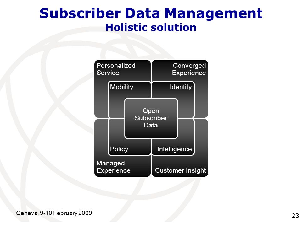 International Telecommunication Union Geneva, 9-10 February Subscriber Data Management Holistic solution Customer Insight Managed Experience Converged Experience Personalized Service IntelligencePolicy IdentityMobility Open Subscriber Data