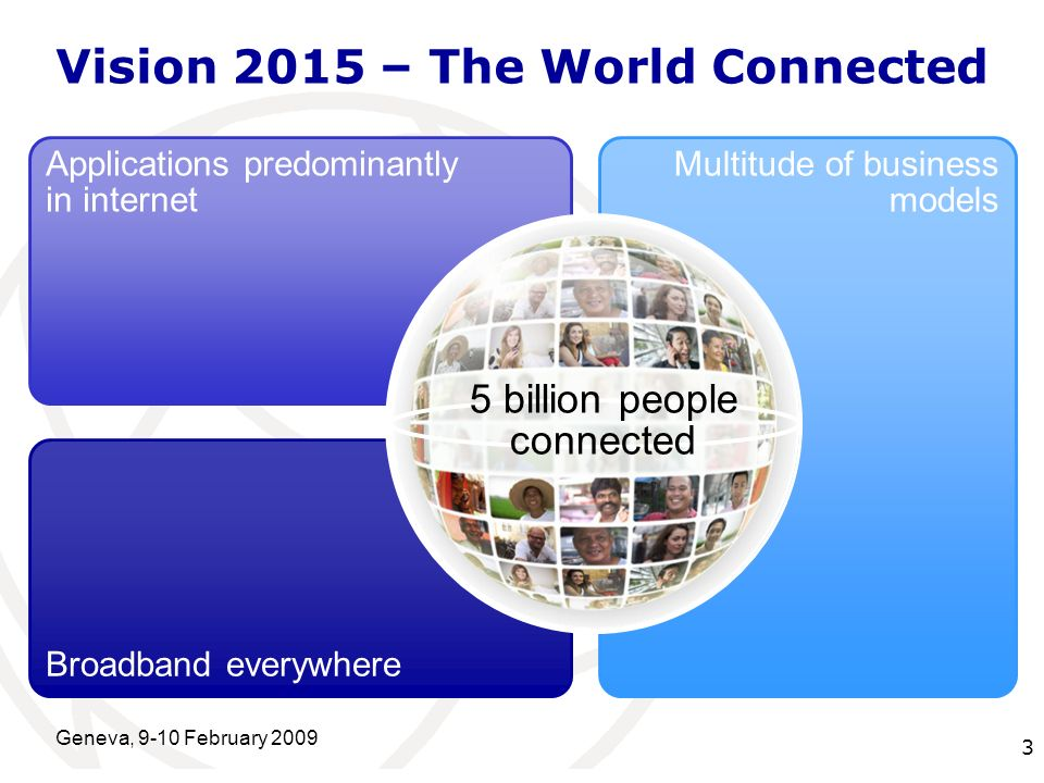 International Telecommunication Union Geneva, 9-10 February 2009 3 Broadband everywhere Multitude of business models Applications predominantly in internet 5 billion people connected Vision 2015 – The World Connected