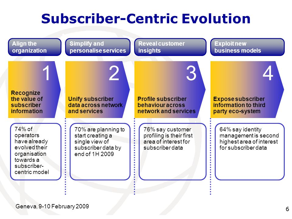 International Telecommunication Union Geneva, 9-10 February 2009 6 Recognize the value of subscriber information 1 Align the organization 74% of operators have already evolved their organisation towards a subscriber- centric model Subscriber-Centric Evolution Unify subscriber data across network and services 2 Simplify and personalise services 70% are planning to start creating a single view of subscriber data by end of 1H 2009 Profile subscriber behaviour across network and services 3 Reveal customer insights 76% say customer profiling is their first area of interest for subscriber data Expose subscriber information to third party eco-system 4 Exploit new business models 64% say identity management is second highest area of interest for subscriber data