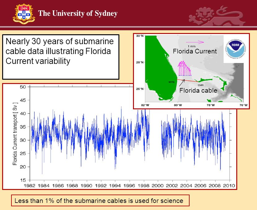 Nearly 30 years of submarine cable data illustrating Florida Current variability Florida Current Florida cable Less than 1% of the submarine cables is