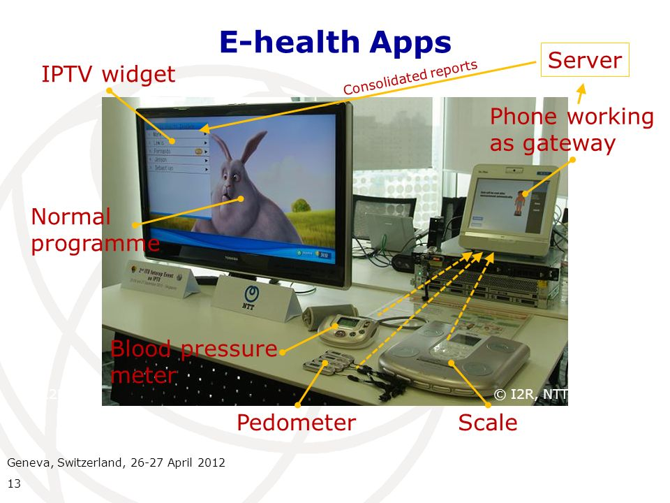 E-health Apps 13 © I2R, NTT IPTV widget Phone working as gateway ScalePedometer Blood pressure meter Normal programme Server Consolidated reports © I2