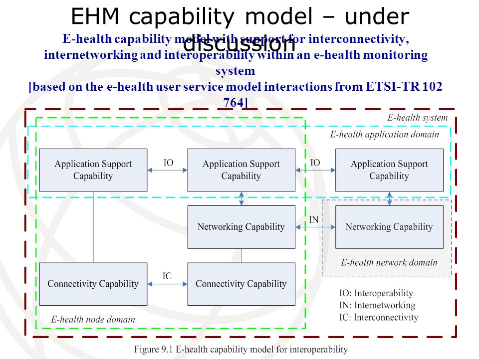 E-health capability model with support for interconnectivity, internetworking and interoperability within an e-health monitoring system [based on the