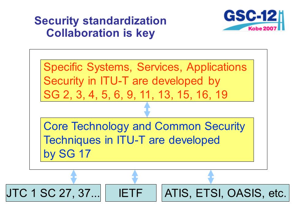 Specific Systems, Services, Applications Security in ITU-T are developed by SG 2, 3, 4, 5, 6, 9, 11, 13, 15, 16, 19 Core Technology and Common Securit