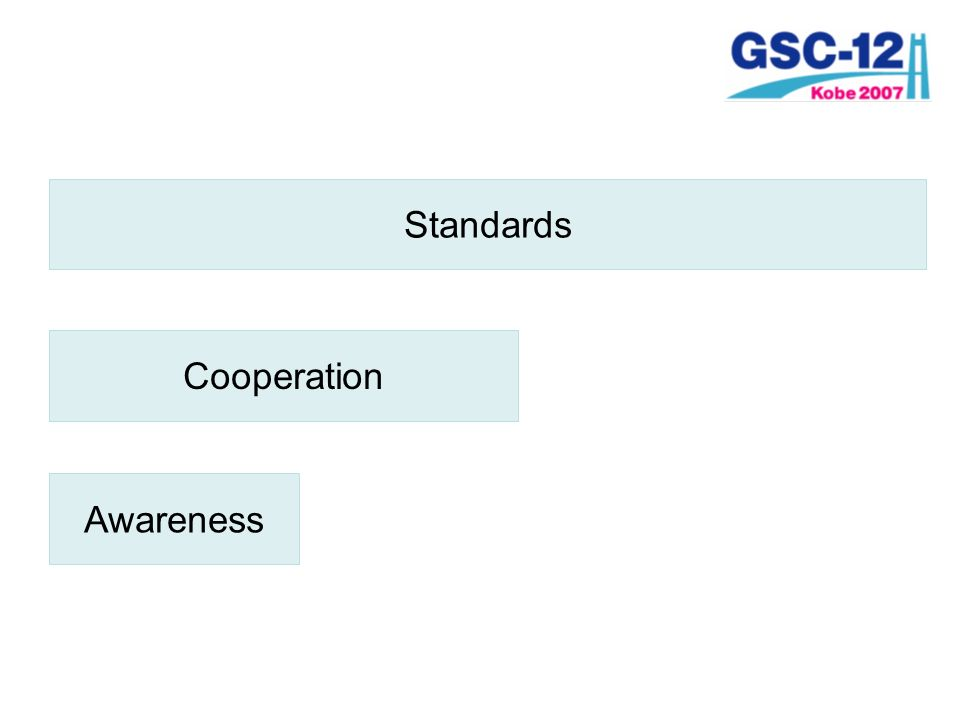 Cooperation Awareness Standards
