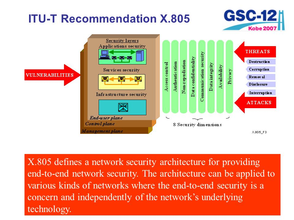 ITU-T Recommendation X.805 X.805 defines a network security architecture for providing end-to-end network security. The architecture can be applied to