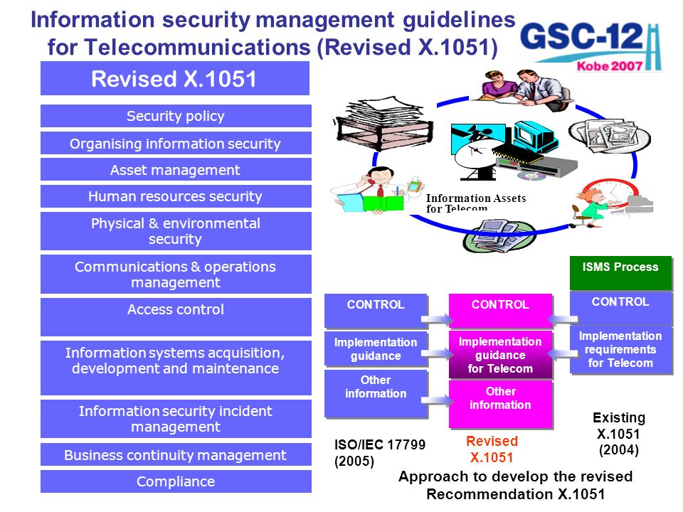 Security policy Organising information security Asset management Human resources security Physical & environmental security Communications & operation