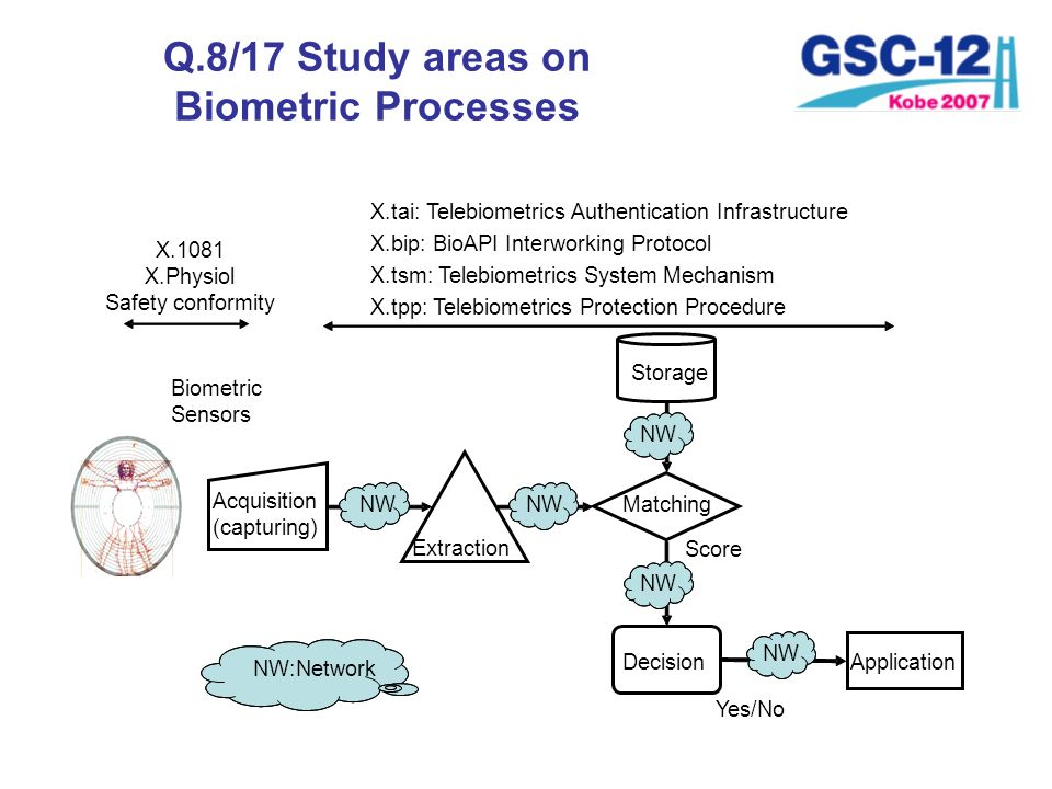 Q.8/17 Study areas on Biometric Processes Biometric Sensors X.1081 X.Physiol Safety conformity Matching Application Yes/No Score NW Extraction NW NW:N