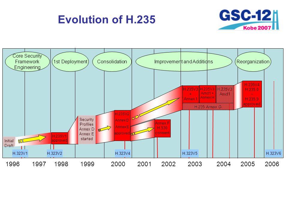 Evolution of H.235 199719981999200020012002 Initial Draft H.323V2H.323V4 H.235V1 approved Core Security Framework Engineering Consolidation Improvemen
