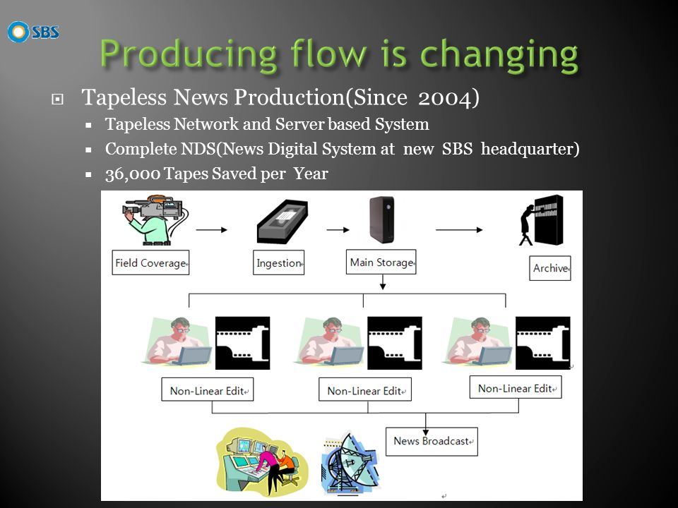 Tapeless News Production(Since 2004) Tapeless Network and Server based System Complete NDS(News Digital System at new SBS headquarter) 36,000 Tapes Saved per Year