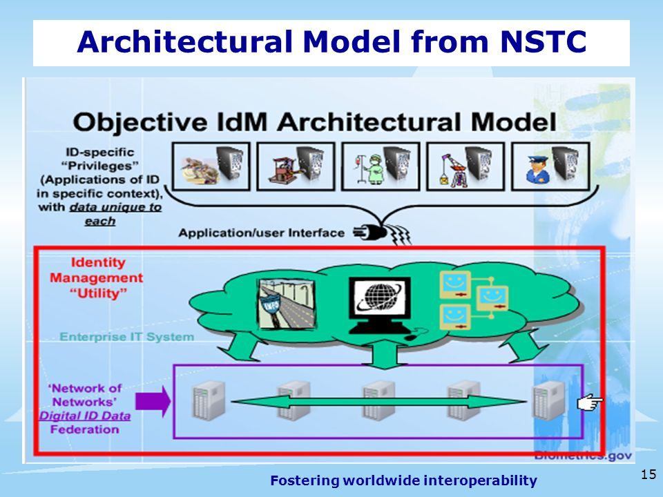 Fostering worldwide interoperability 15 Architectural Model from NSTC
