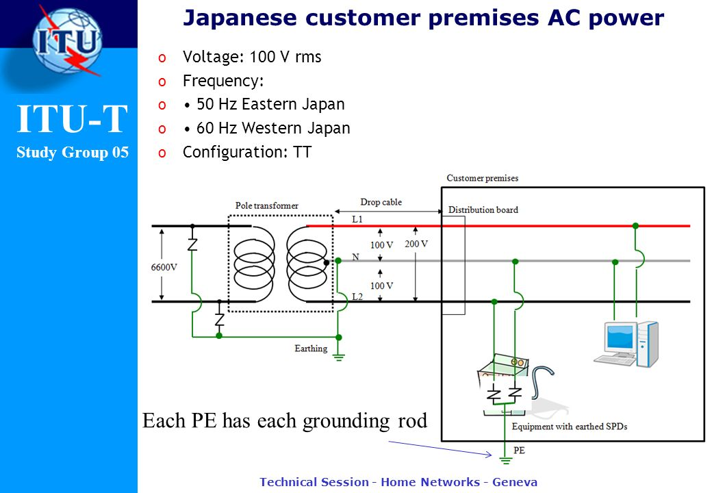 ITU-T Study Group 05 Japanese customer premises AC power o Voltage: 100 V rms o Frequency: o 50 Hz Eastern Japan o 60 Hz Western Japan o Configuration: TT Technical Session - Home Networks - Geneva Each PE has each grounding rod