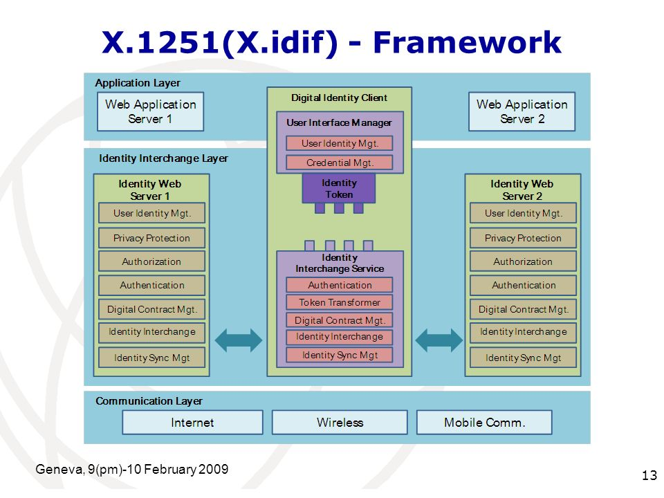 International Telecommunication Union X.1251(X.idif) - Framework Geneva, 9(pm)-10 February 2009 13