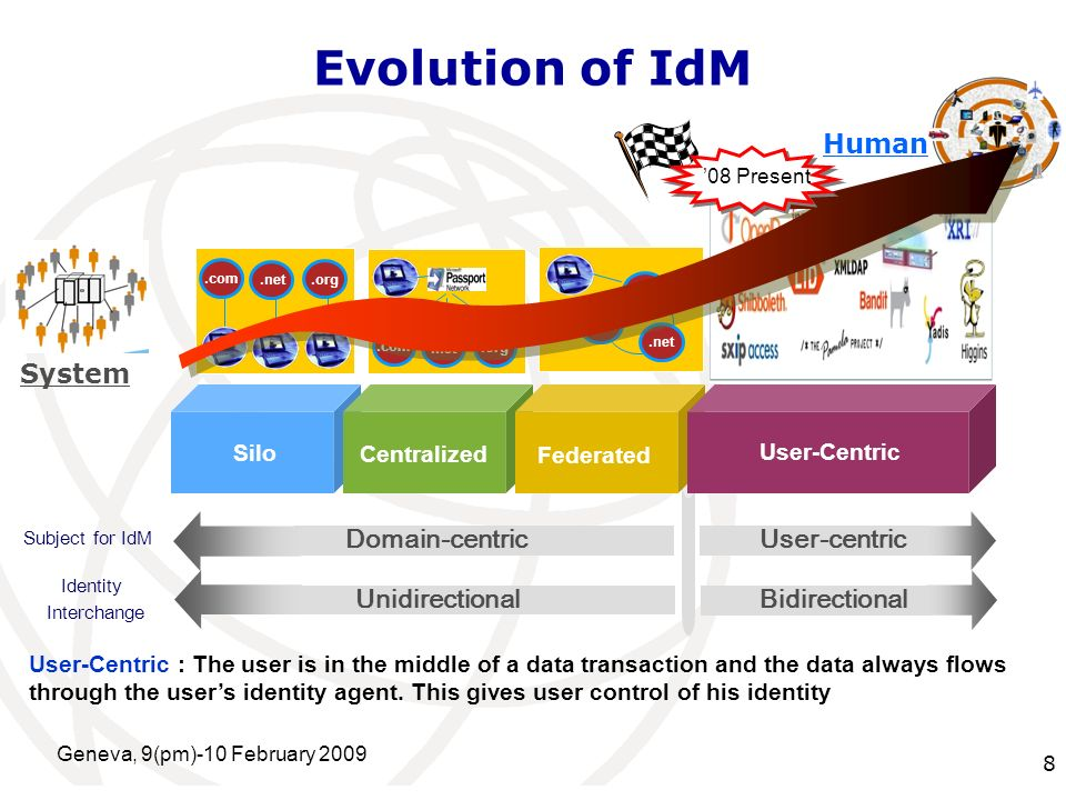 International Telecommunication Union Evolution of IdM Geneva, 9(pm)-10 February 2009 8 User-centric Identity Interchange Subject for IdM Domain-centric Bidirectional Unidirectional Silo Centralized Federated User-Centric System Human.com.net.org.com.net.org.com.net.org 08 Present User-Centric : The user is in the middle of a data transaction and the data always flows through the users identity agent.