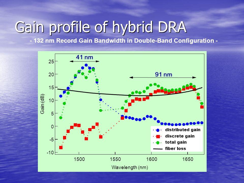 Gain profile of hybrid DRA - 132 nm Record Gain Bandwidth in Double-Band Configuration - 91 nm distributed gain discrete gain total gain fiber loss 41 nm