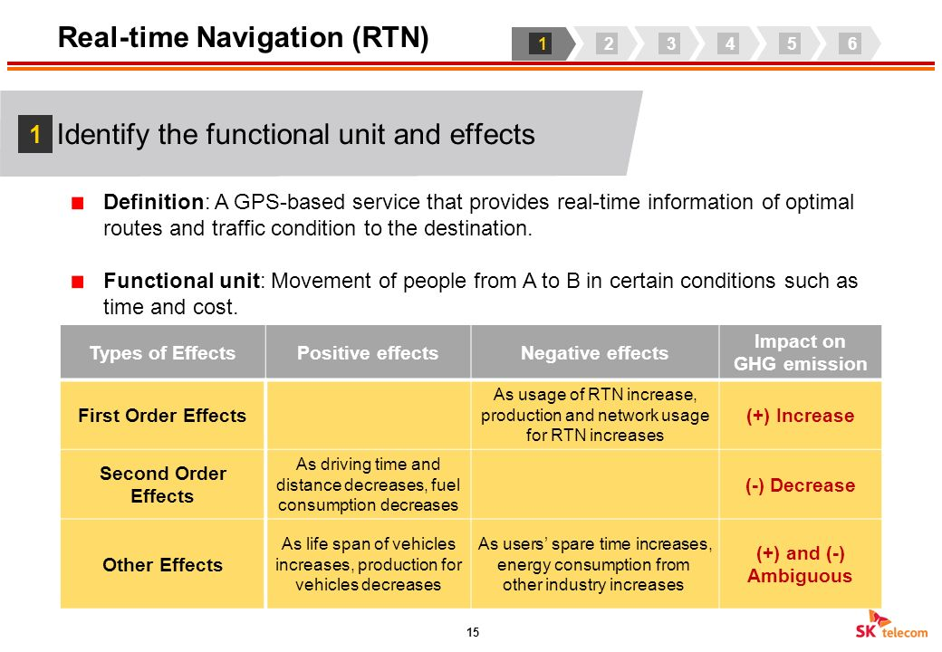 Section 4 A case study: Real-time Navigation