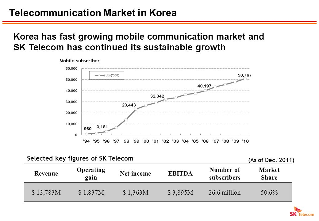 SK Telecom is the leading telecommunication company in Korea and has launched a lot of innovative services SK Telecom Overview Worlds Most Innovative