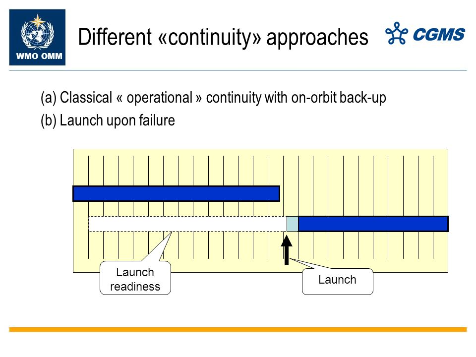 WMO OMM Different «continuity» approaches (a) Classical « operational » continuity with on-orbit back-up (b) Launch upon failure Launch readiness Launch